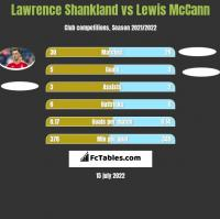 Lawrence Shankland vs Lewis McCann h2h player stats