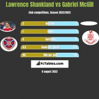 Lawrence Shankland vs Gabriel McGill h2h player stats