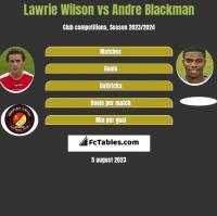 Lawrie Wilson vs Andre Blackman h2h player stats