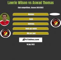 Lawrie Wilson vs Aswad Thomas h2h player stats