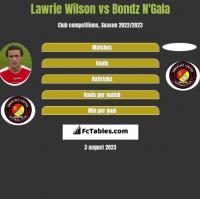 Lawrie Wilson vs Bondz N'Gala h2h player stats