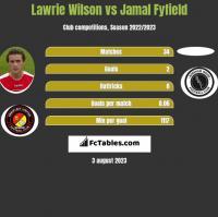 Lawrie Wilson vs Jamal Fyfield h2h player stats