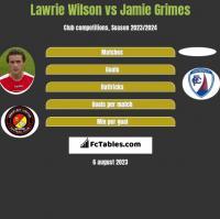 Lawrie Wilson vs Jamie Grimes h2h player stats