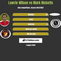 Lawrie Wilson vs Mark Ricketts h2h player stats