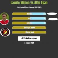 Lawrie Wilson vs Alfie Egan h2h player stats