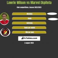 Lawrie Wilson vs Marvel Ekpiteta h2h player stats