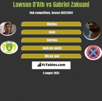 Lawson D'Ath vs Gabriel Zakuani h2h player stats