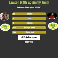 Lawson D'Ath vs Jimmy Smith h2h player stats
