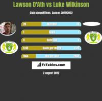 Lawson D'Ath vs Luke Wilkinson h2h player stats