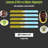 Lawson D'Ath vs Myles Hippolyte h2h player stats