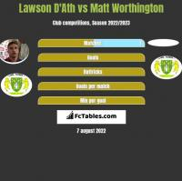 Lawson D'Ath vs Matt Worthington h2h player stats
