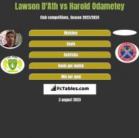 Lawson D'Ath vs Harold Odametey h2h player stats