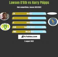 Lawson D'Ath vs Harry Phipps h2h player stats