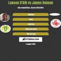 Lawson D'Ath vs James Dobson h2h player stats