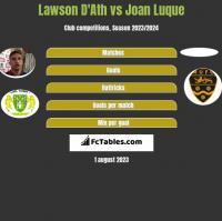 Lawson D'Ath vs Joan Luque h2h player stats