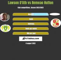 Lawson D'Ath vs Remeao Hutton h2h player stats