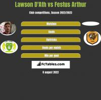Lawson D'Ath vs Festus Arthur h2h player stats