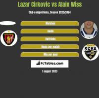 Lazar Cirkovic vs Alain Wiss h2h player stats