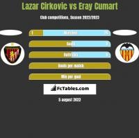 Lazar Cirkovic vs Eray Cumart h2h player stats
