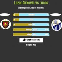 Lazar Cirkovic vs Lucas h2h player stats