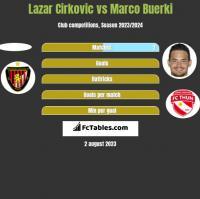Lazar Cirković vs Marco Buerki h2h player stats