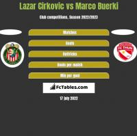 Lazar Cirkovic vs Marco Buerki h2h player stats