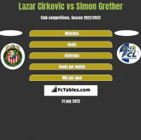 Lazar Cirkovic vs Simon Grether h2h player stats