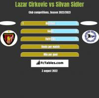 Lazar Cirkovic vs Silvan Sidler h2h player stats