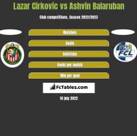 Lazar Cirkovic vs Ashvin Balaruban h2h player stats