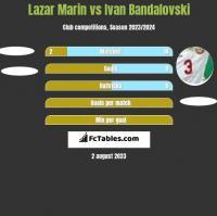 Lazar Marin vs Ivan Bandalovski h2h player stats