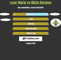 Lazar Marin vs Nikita Baranov h2h player stats