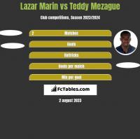 Lazar Marin vs Teddy Mezague h2h player stats