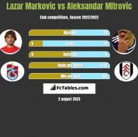 Lazar Marković vs Aleksandar Mitrović h2h player stats
