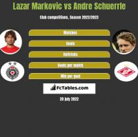 Lazar Marković vs Andre Schuerrle h2h player stats