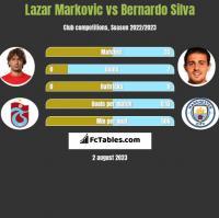 Lazar Marković vs Bernardo Silva h2h player stats