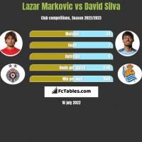 Lazar Marković vs David Silva h2h player stats