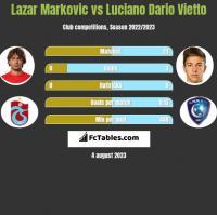 Lazar Marković vs Luciano Vietto h2h player stats