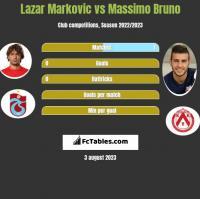 Lazar Marković vs Massimo Bruno h2h player stats