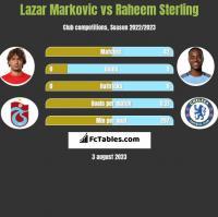 Lazar Marković vs Raheem Sterling h2h player stats