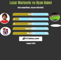 Lazar Marković vs Ryan Babel h2h player stats