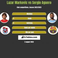 Lazar Marković vs Sergio Aguero h2h player stats