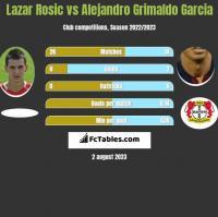 Lazar Rosic vs Alejandro Grimaldo Garcia h2h player stats