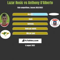 Lazar Rosic vs Anthony D'Alberto h2h player stats