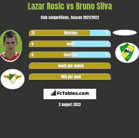 Lazar Rosic vs Bruno Silva h2h player stats