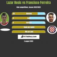 Lazar Rosic vs Francisco Ferreira h2h player stats