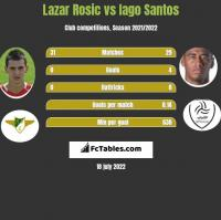 Lazar Rosic vs Iago Santos h2h player stats