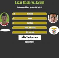Lazar Rosic vs Jardel h2h player stats