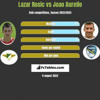 Lazar Rosic vs Joao Aurelio h2h player stats