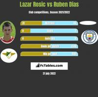 Lazar Rosic vs Ruben Dias h2h player stats