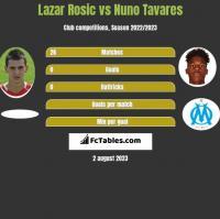 Lazar Rosic vs Nuno Tavares h2h player stats